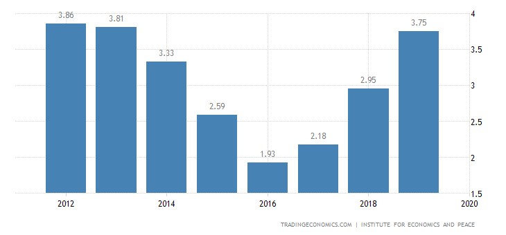 Rwanda Terrorism Index