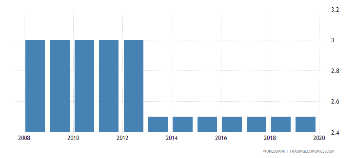 rwanda time to resolve insolvency years wb data