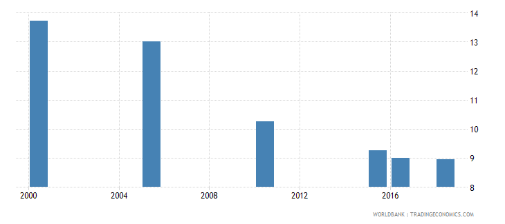 rwanda total alcohol consumption per capita liters of pure alcohol projected estimates 15 years of age wb data