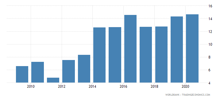 rwanda total debt service percent of exports of goods services and income wb data