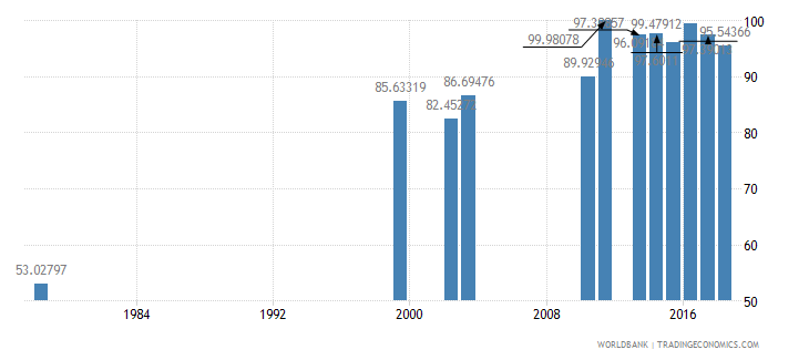 rwanda total enrollment primary female percent net wb data
