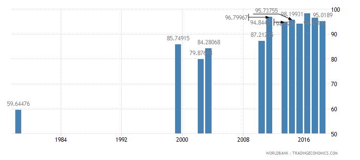 rwanda total enrollment primary male percent net wb data