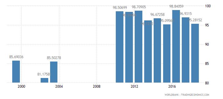 rwanda total enrollment primary percent net wb data