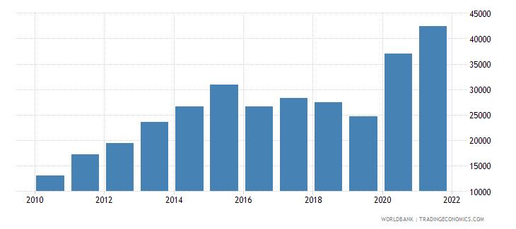 rwanda total fisheries production metric tons wb data