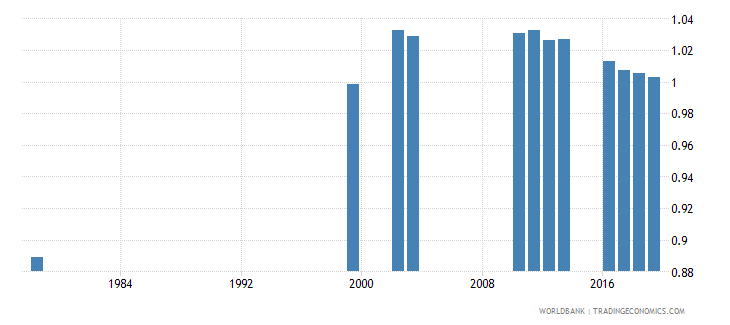 rwanda total net enrolment rate primary gender parity index gpi wb data