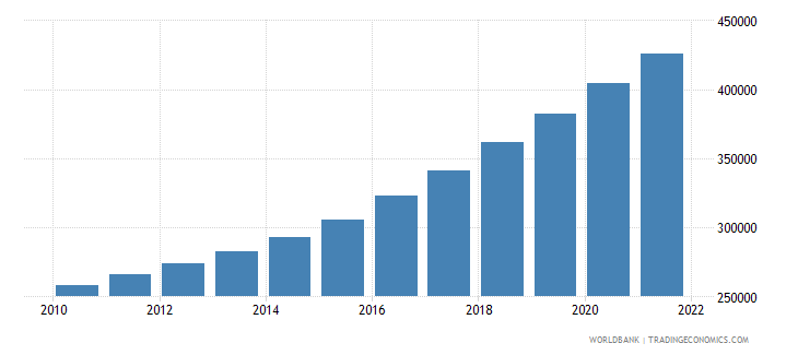 rwanda total population for age 65 and above only 2005 and 2010 in number of people wb data