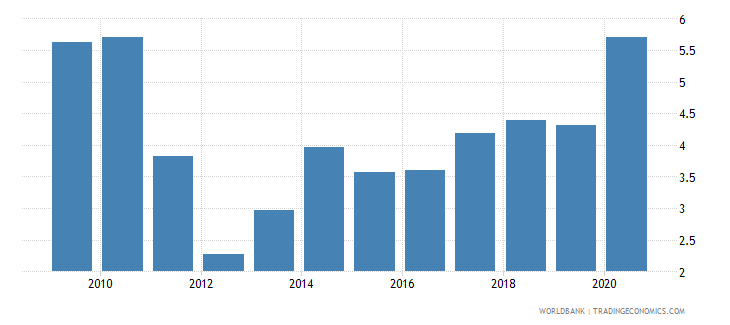 rwanda total reserves in months of imports wb data