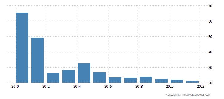 rwanda total reserves percent of total external debt wb data
