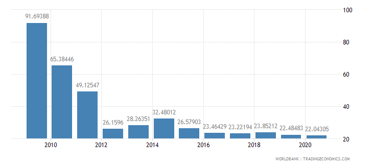 rwanda total reserves percent of total external debt wb data