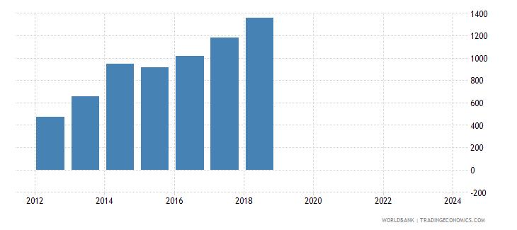 rwanda total reserves wb data