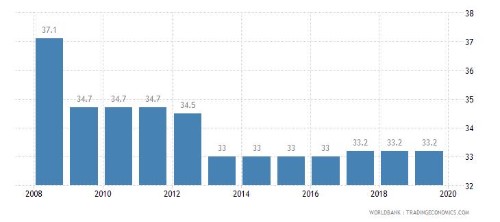 rwanda total tax rate percent of profit wb data