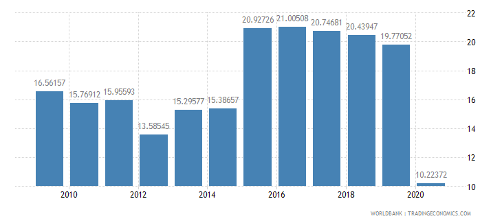 rwanda trade in services percent of gdp wb data