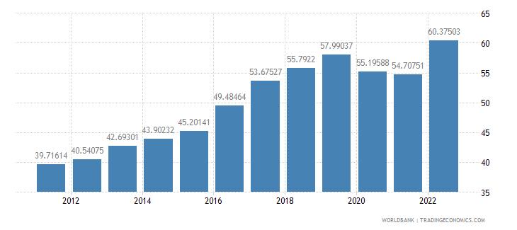 rwanda trade percent of gdp wb data