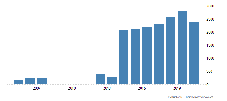 rwanda trademark applications nonresident by count wb data