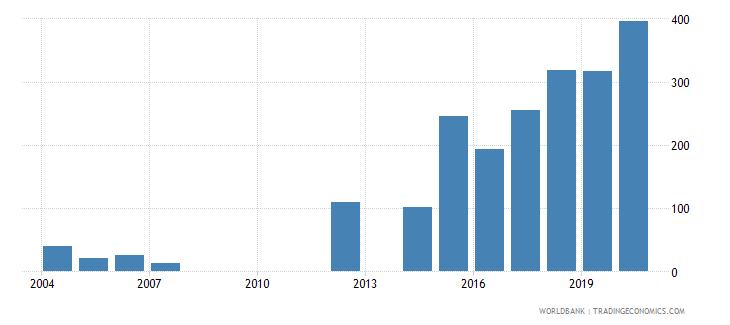 rwanda trademark applications resident by count wb data