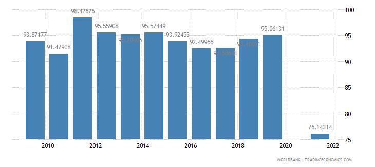 rwanda trained teachers in primary education percent of total teachers wb data