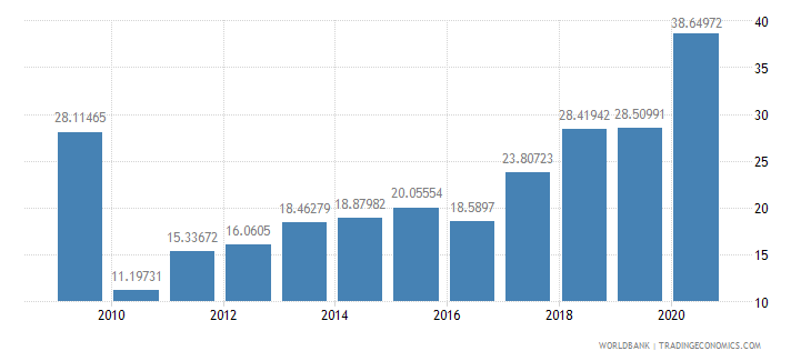 rwanda transport services percent of commercial service exports wb data