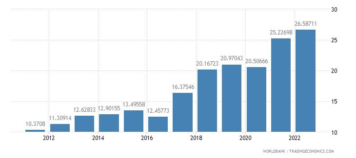 rwanda transport services percent of service exports bop wb data