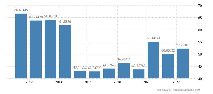 rwanda transport services percent of service imports bop wb data