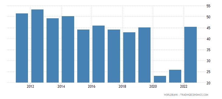 rwanda travel services percent of service exports bop wb data