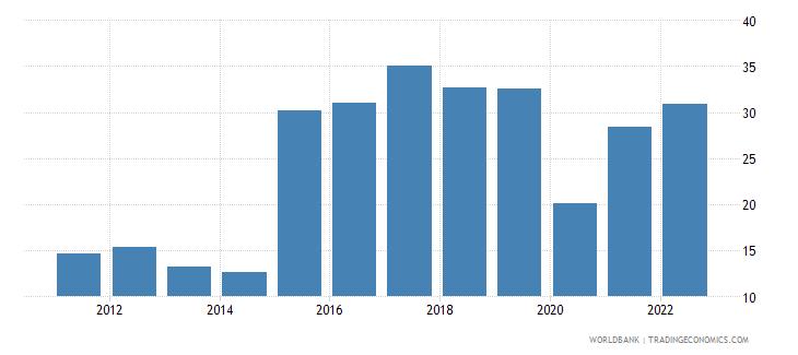 rwanda travel services percent of service imports bop wb data