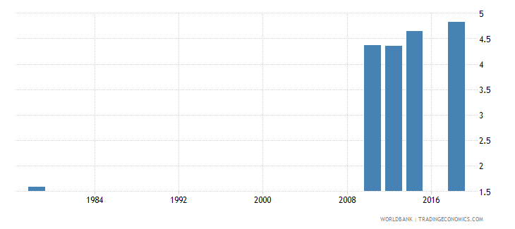 rwanda uis mean years of schooling of the population age 25 male wb data