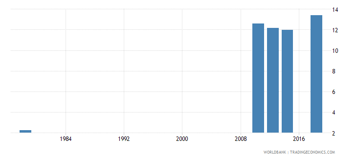rwanda uis percentage of population age 25 with at least completed lower secondary education isced 2 or higher total wb data