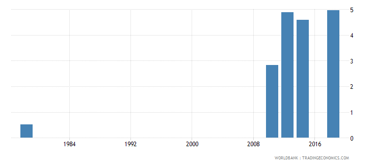 rwanda uis percentage of population age 25 with at least completed post secondary education isced 4 or higher male wb data