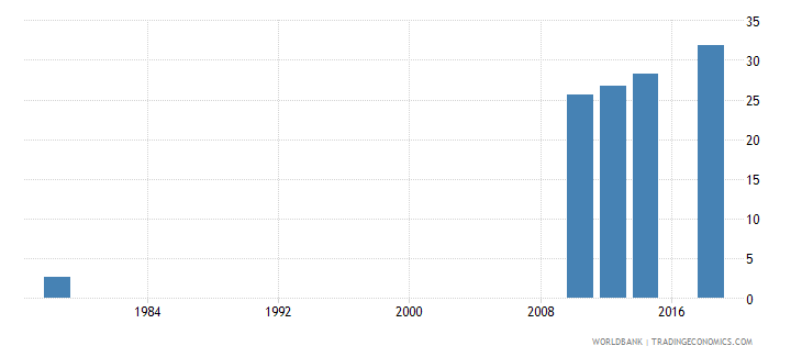 rwanda uis percentage of population age 25 with at least completed primary education isced 1 or higher female wb data