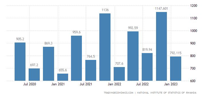 Rwanda Unemployed Persons