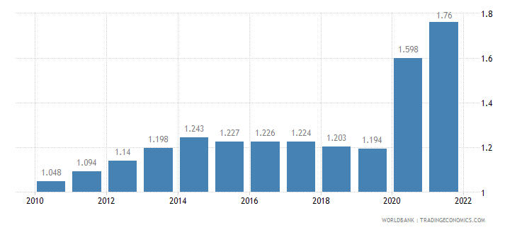 rwanda unemployment female percent of female labor force wb data