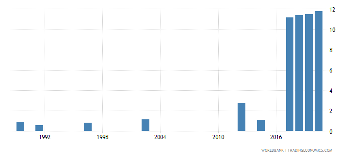 rwanda unemployment male percent of male labor force national estimate wb data