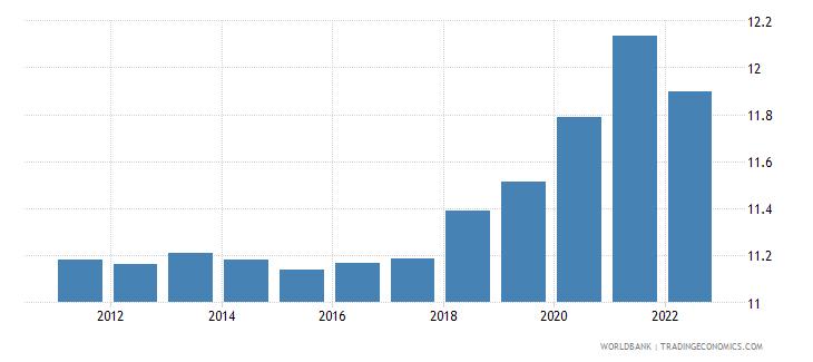 rwanda unemployment male percent of male labor force wb data