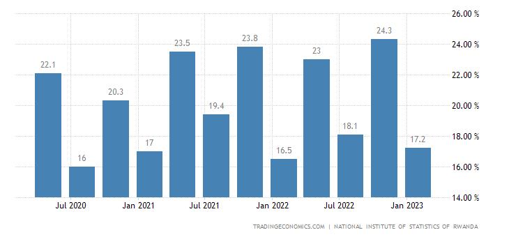 Rwanda Unemployment Rate