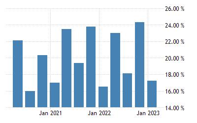 Rwanda Unemployment Rate 2001 2019 Data 2020 2022 Forecast