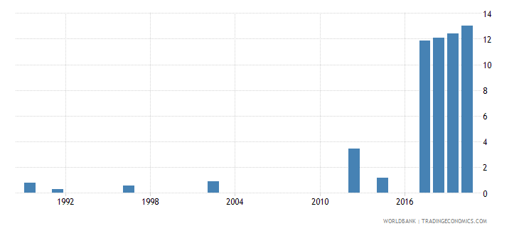 rwanda unemployment total percent of total labor force national estimate wb data
