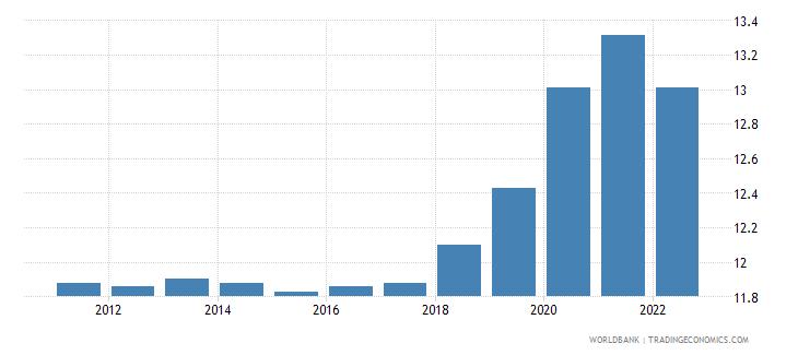 rwanda unemployment total percent of total labor force wb data