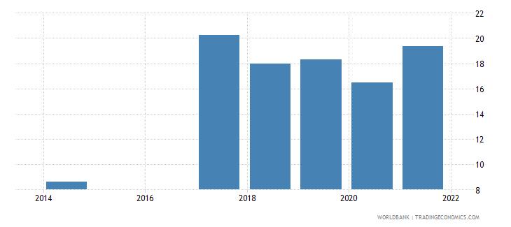 rwanda unemployment with intermediate education male wb data
