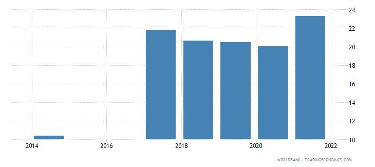 rwanda unemployment with intermediate education percent of total unemployment wb data
