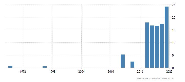 rwanda unemployment youth female percent of female labor force ages 15 24 national estimate wb data