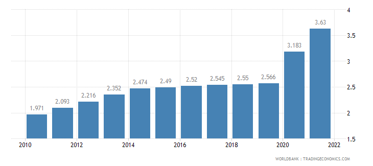rwanda unemployment youth female percent of female labor force ages 15 24 wb data