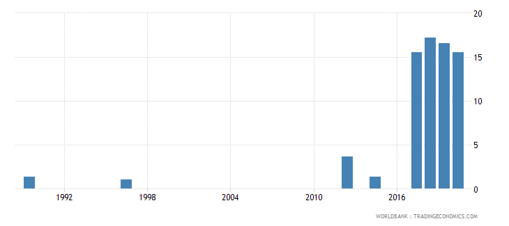 rwanda unemployment youth male percent of male labor force ages 15 24 national estimate wb data