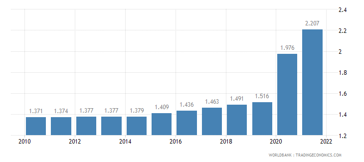 rwanda unemployment youth male percent of male labor force ages 15 24 wb data