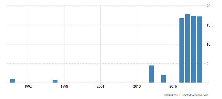 rwanda unemployment youth total percent of total labor force ages 15 24 national estimate wb data
