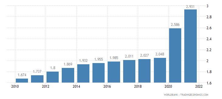 rwanda unemployment youth total percent of total labor force ages 15 24 wb data