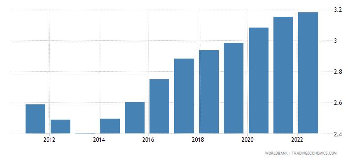 rwanda urban population growth annual percent wb data