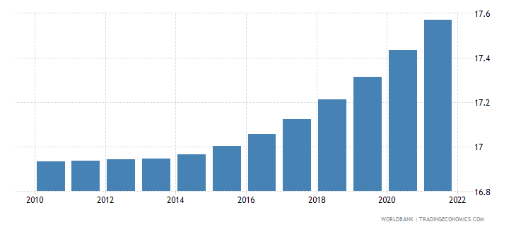rwanda urban population percent of total wb data