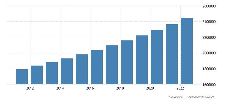 rwanda urban population wb data