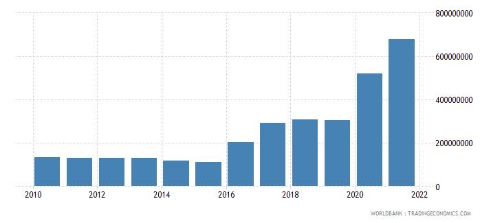 rwanda use of imf credit dod us dollar wb data