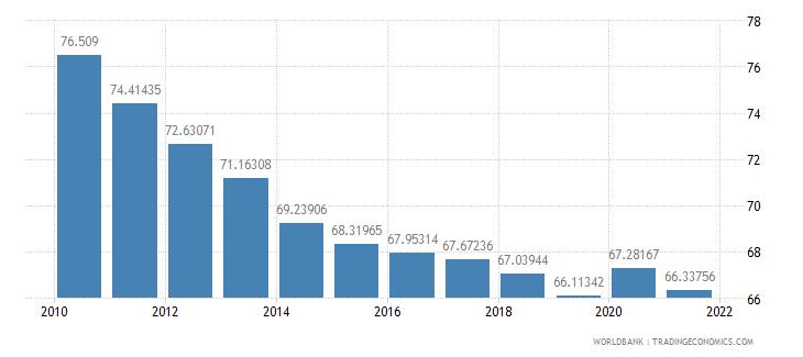 rwanda vulnerable employment total percent of total employment wb data